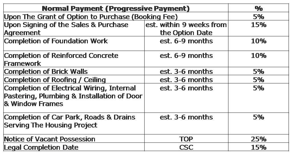 ec-normal-payment-scheme-progressive-payment